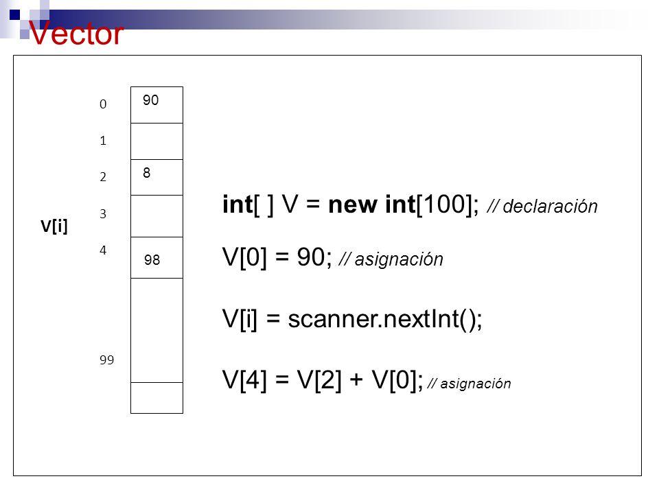 Vector 0 1 2 3 4 99 V[i] int[ ] V = new int[100]; // declaración V[0] = 90; // asignación V[i] = scanner.nextInt(); V[4] = V[2] + V[0]; // asignación