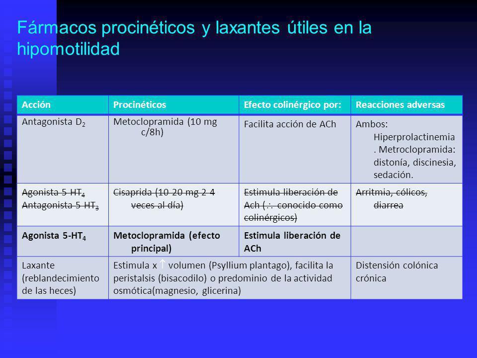 Fármacos procinéticos y laxantes útiles en la hipomotilidad AcciónProcinéticosEfecto colinérgico por:Reacciones adversas Antagonista D 2 Metoclopramida (10 mg c/8h) Facilita acción de AChAmbos: Hiperprolactinemia.