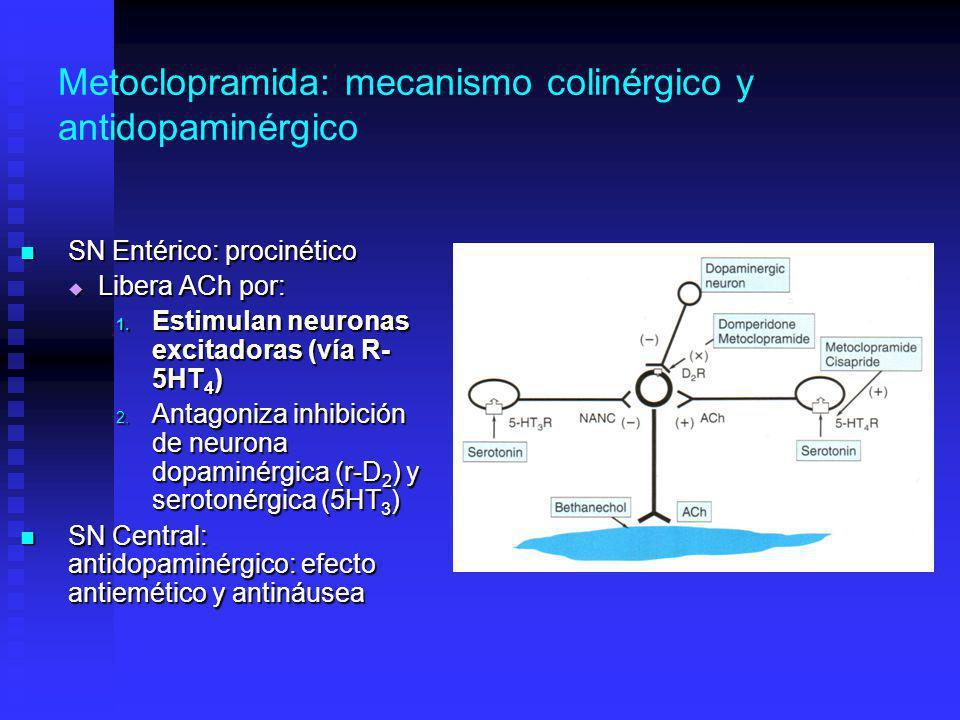 Metoclopramida: mecanismo colinérgico y antidopaminérgico SN Entérico: procinético SN Entérico: procinético Libera ACh por: Libera ACh por: 1.