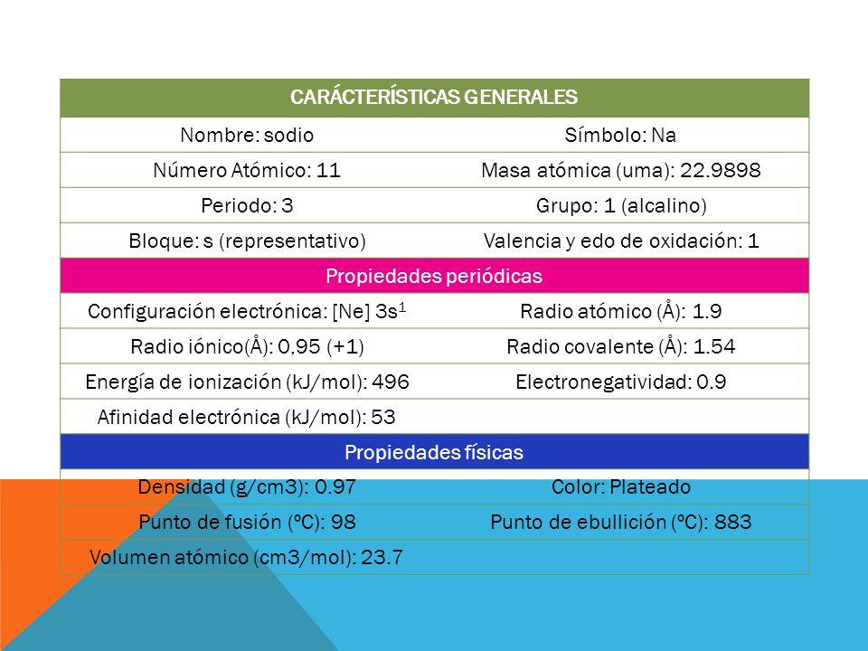 CARÁCTERÍSTICAS GENERALES Nombre: sodioSímbolo: Na Número Atómico: 11Masa atómica (uma): 22.9898 Periodo: 3Grupo: 1 (alcalino) Bloque: s (representati