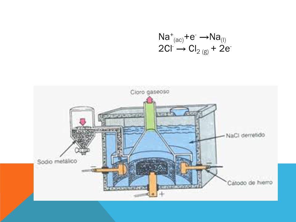 Na + (ac) +e - Na (l) 2Cl - Cl 2 (g) + 2e -