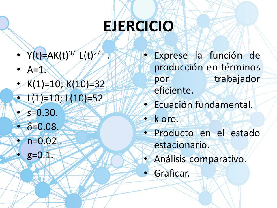 EJERCICIO Y(t)=AK(t) 3/5 L(t) 2/5. A=1. K(1)=10; K(10)=32 L(1)=10; L(10)=52 s=0.30. =0.08. n=0.02. g=0.1. Exprese la función de producción en términos