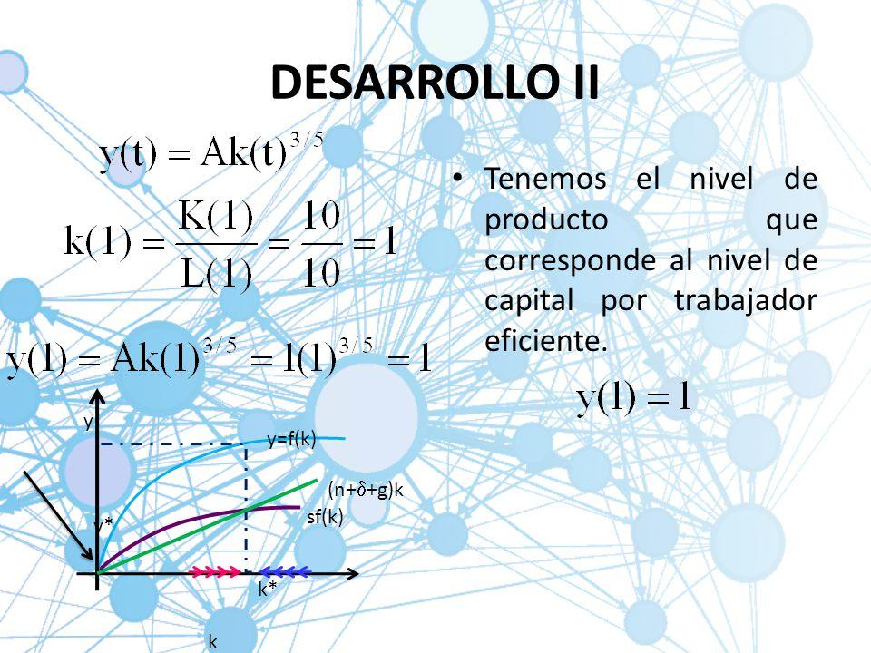 DESARROLLO II Tenemos el nivel de producto que corresponde al nivel de capital por trabajador eficiente. y y* k* k (n+ +g)k sf(k) y=f(k)