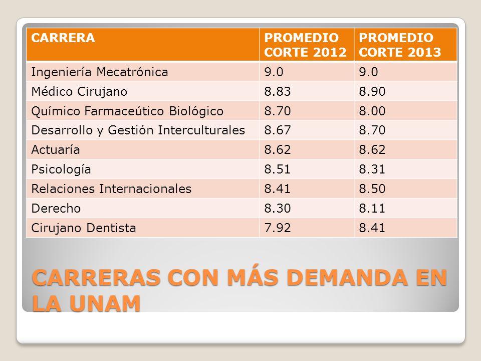 CARRERAS CON MÁS DEMANDA EN LA UNAM CARRERAPROMEDIO CORTE 2012 PROMEDIO CORTE 2013 Ingeniería Mecatrónica9.0 Médico Cirujano8.838.90 Químico Farmaceút