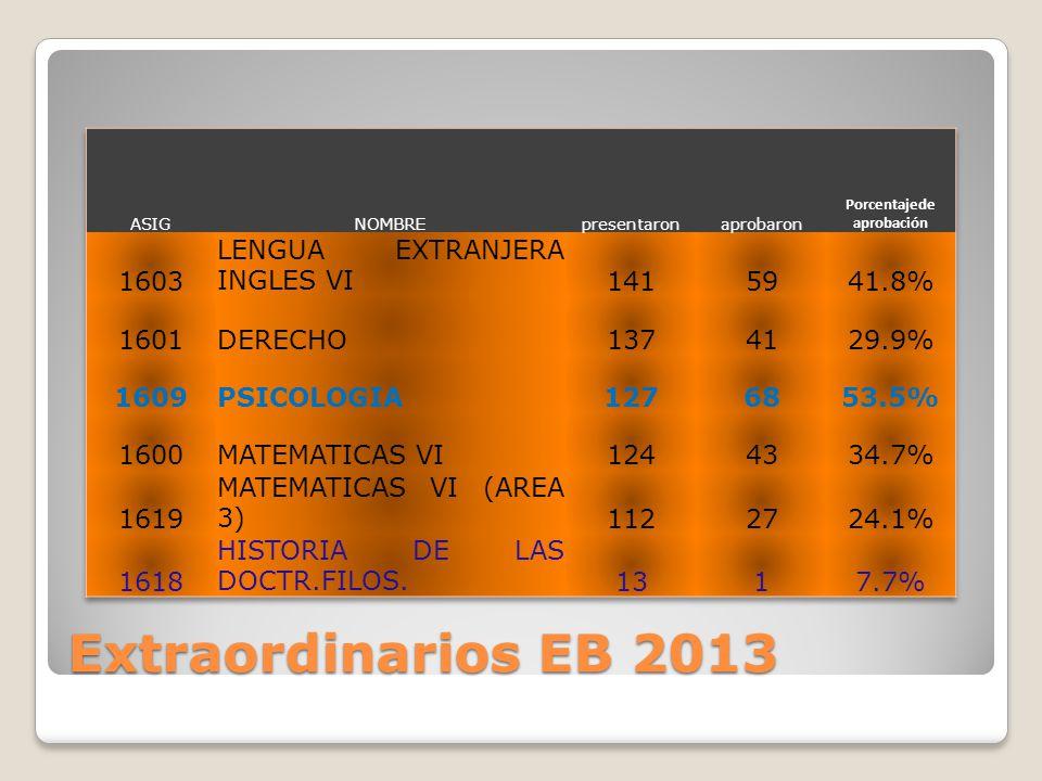 Extraordinarios EB 2013
