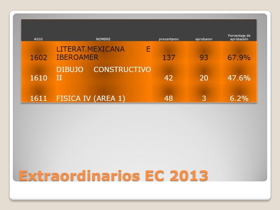 Extraordinarios EC 2013