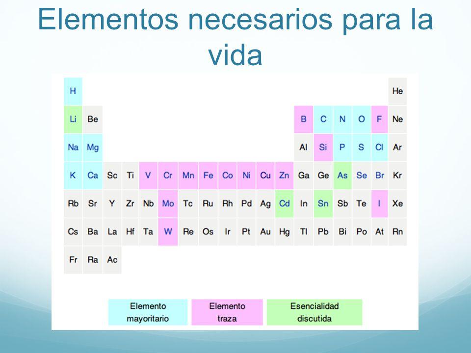 Funciones biológicas de los elementos inorgánicos ProcesoElementos involucrados Balance de carga y conductividadNa, K, Cl EstructuraCa, Zn, Si, S SeñalizaciónCa, B, NO Ácido-base Bronsted, amortiguadoresP, Si, C Ácido-base Lewis, catálisisZn, Fe, Ni, Mn Transferencia de electronesFe, Cu, Mo Transferencias de grupos funcionalesV, Fe, Co, Ni, Cu, Mo, W Catálisis redoxV, Mn, Fe, Co, Ni, Cu, W, S, Se Almacenamiento de energíaH, P, S, Na, K, Fe BiomineralizaciónCa, Mg, Fe, Si, Sr, Cu, P