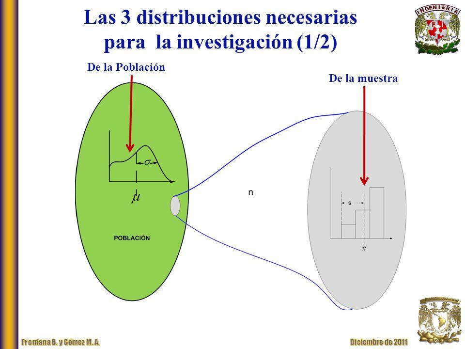 Las 3 distribuciones necesarias para la investigación (1/2) De la Población De la muestra