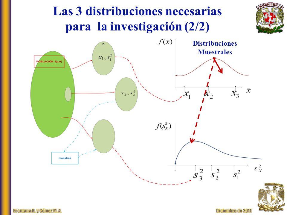 Las 3 distribuciones necesarias para la investigación (2/2) Distribuciones Muestrales
