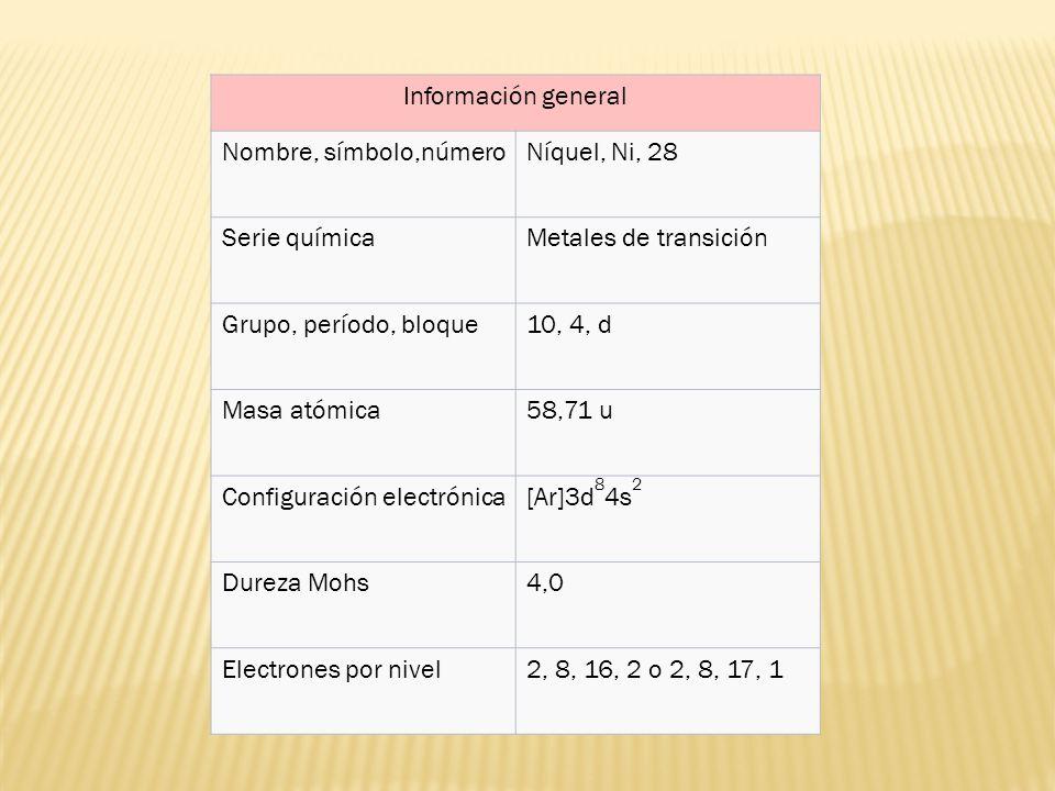 Información general Nombre, símbolo,númeroNíquel, Ni, 28 Serie químicaMetales de transición Grupo, período, bloque10, 4, d Masa atómica58,71 u Configu