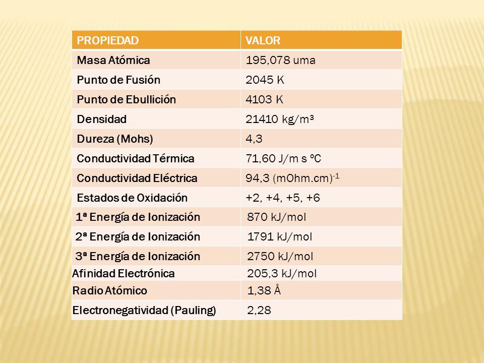 PROPIEDADVALOR Masa Atómica195,078 uma Punto de Fusión2045 K Punto de Ebullición4103 K Densidad21410 kg/m³ Dureza (Mohs)4,3 Conductividad Térmica71,60