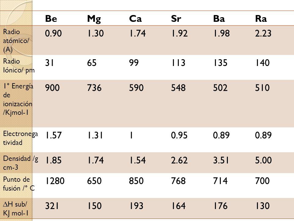 BeMgCaSrBaRa Radio atómico/ (A) 0.901.301.741.921.982.23 Radio Iónico/ pm 316599113135140 1° Energía de ionización /Kjmol-1 900736590548502510 Electro