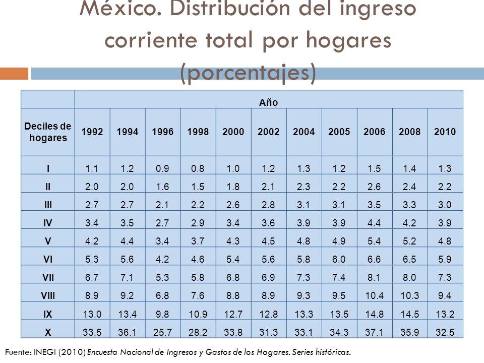 México. Distribución del ingreso corriente total por hogares (porcentajes) Fuente: INEGI (2010) Encuesta Nacional de Ingresos y Gastos de los Hogares.