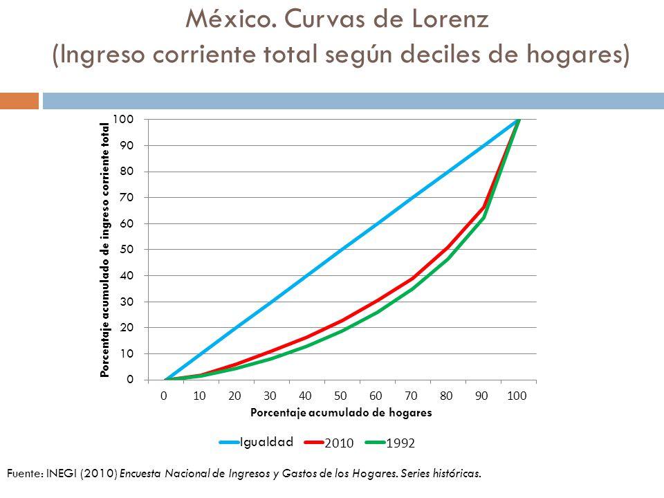 México. Curvas de Lorenz (Ingreso corriente total según deciles de hogares) Fuente: INEGI (2010) Encuesta Nacional de Ingresos y Gastos de los Hogares