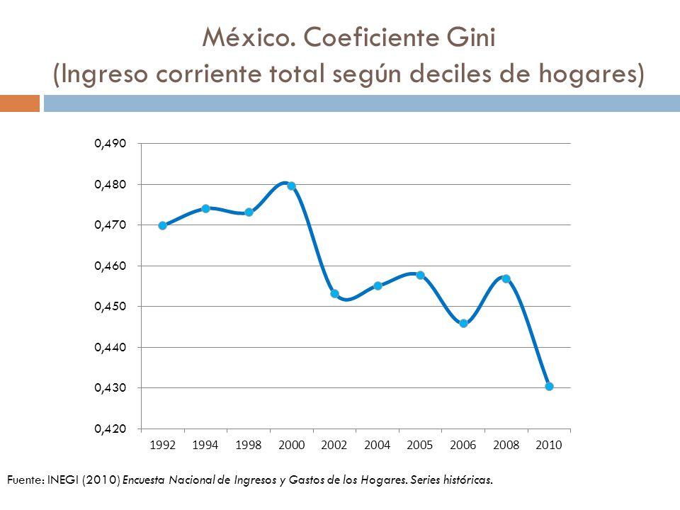 México. Coeficiente Gini (Ingreso corriente total según deciles de hogares) Fuente: INEGI (2010) Encuesta Nacional de Ingresos y Gastos de los Hogares