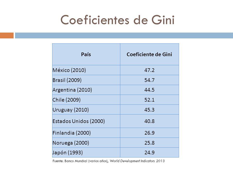 Coeficientes de Gini PaísCoeficiente de Gini México (2010)47.2 Brasil (2009)54.7 Argentina (2010)44.5 Chile (2009)52.1 Uruguay (2010)45.3 Estados Unid