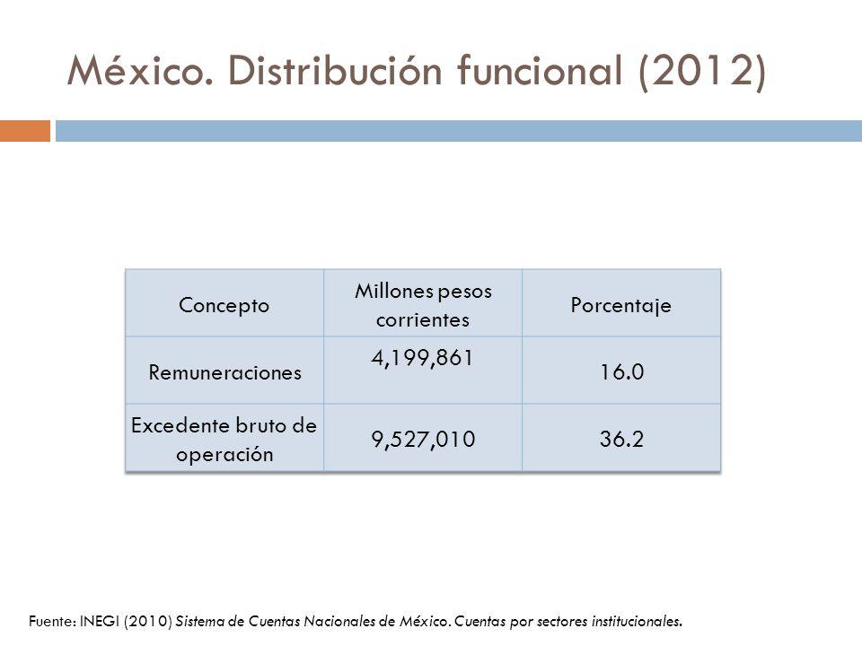 México. Distribución funcional (2012) Fuente: INEGI (2010) Sistema de Cuentas Nacionales de México. Cuentas por sectores institucionales.