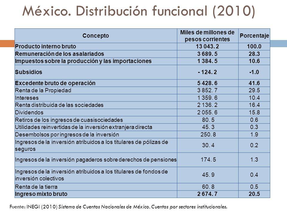 México. Distribución funcional (2010) Fuente: INEGI (2010) Sistema de Cuentas Nacionales de México. Cuentas por sectores institucionales. Concepto Mil