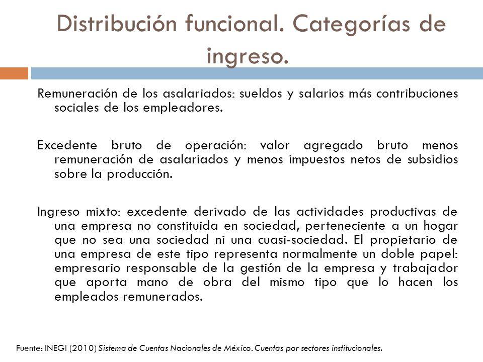 Distribución funcional. Categorías de ingreso. Fuente: INEGI (2010) Sistema de Cuentas Nacionales de México. Cuentas por sectores institucionales. Rem