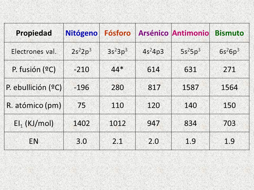 PropiedadNitógenoFósforoArsénicoAntimonioBismuto Electrones val.2s 2 2p 3 3s 2 3p 3 4s 2 4p35s 2 5p 3 6s 2 6p 3 P. fusión (ºC)-21044*614631271 P. ebul