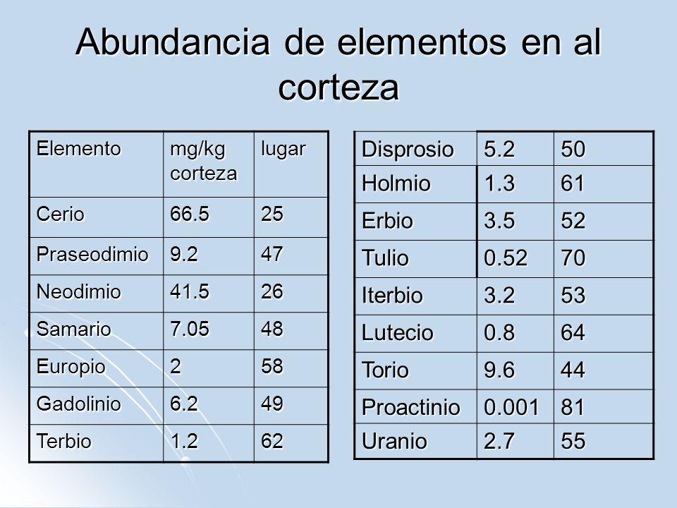 Abundancia de elementos en al corteza Elemento mg/kg corteza lugar Cerio66.525 Praseodimio9.247 Neodimio41.526 Samario7.0548 Europio258 Gadolinio6.249