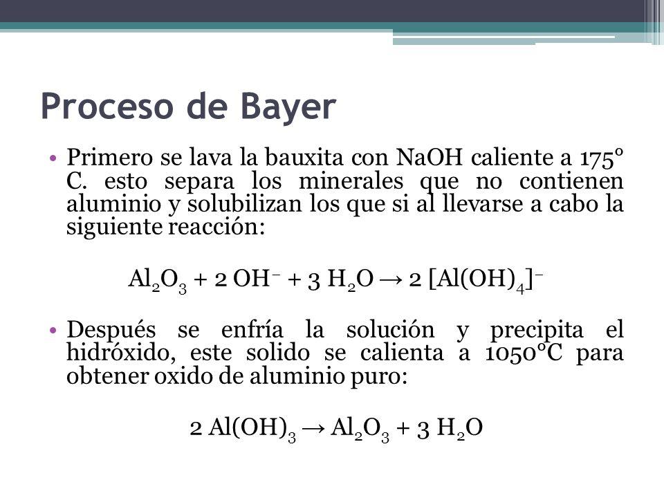 Proceso de Bayer Primero se lava la bauxita con NaOH caliente a 175° C.