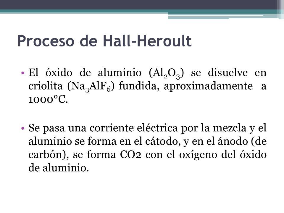 Proceso de Hall-Heroult El óxido de aluminio (Al 2 O 3 ) se disuelve en criolita (Na 3 AlF 6 ) fundida, aproximadamente a 1000°C.