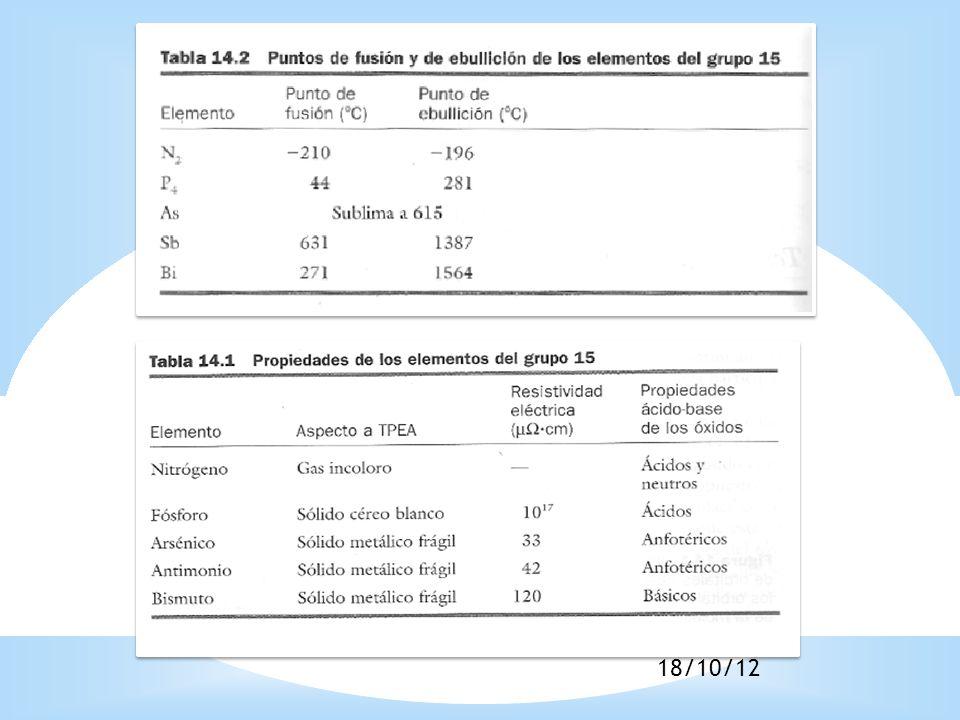 Elemento Número Atómico ElectronegatividadAfinidad electrónica eV Radio atómico pm Radio Iónico pm 1a Energía de Ionización eV Punto de fusión ºC 1atm Punto de ebullición ºC 1atm Densi dad g/cm 3 N73.04Anión inestable 74(+3)1 6 14.53-210-1961.25 P152.190.75110(+5)1 7 10.49442811.82 As332.180.81125(+3)5 8 9.81603ps817pt5.72 Sb512.050.81145(+3)7 6 8.6463113876.68 Bi831.90.95155(+3)1 03 7.2927115649.79