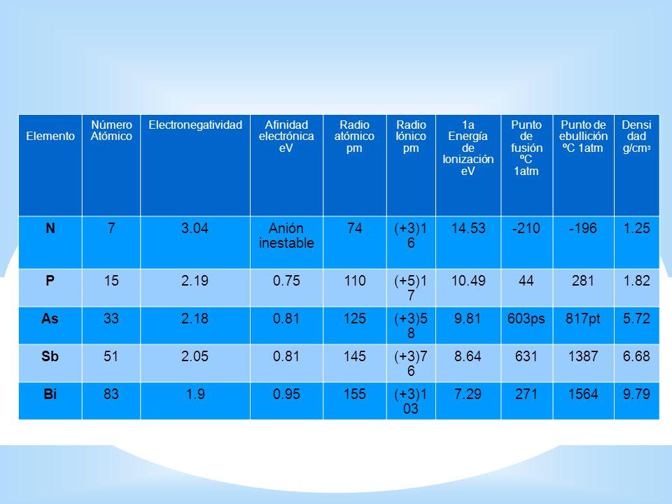 Extracción del fósforo en la industria 2Ca 3 (PO 4 ) 2 (s) + 10CO (g) 6CaO (s) + 10CO (g) + P 4 (g) Temperatura 1500 Grados Celsius Materiales que se consumen y se producen en la extracción de 1 tonelada de fósforo: 10 toneladas de Ca 3 (PO 4 ) 1 Tonelada de fósforo blanco 14 MWh de energía eléctrica 2500 m de gases de polvo 3