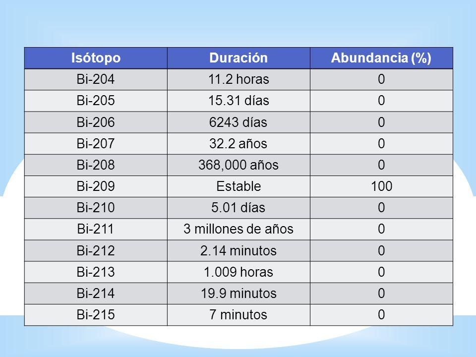 * Isótopos IsótopoDuraciónAbundancia (%) Bi-20411.2 horas0 Bi-20515.31 días0 Bi-2066243 días0 Bi-20732.2 años0 Bi-208368,000 años0 Bi-209Estable100 Bi