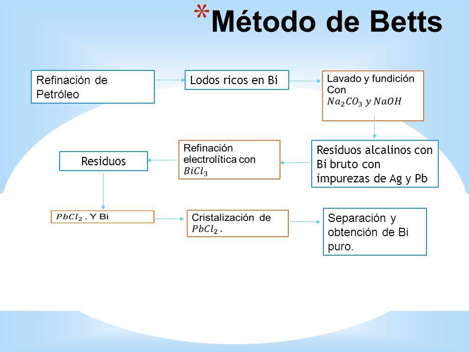 * Método de Betts Refinación de Petróleo Lodos ricos en Bi Residuos alcalinos con Bi bruto con impurezas de Ag y Pb Residuos Separación y obtención de