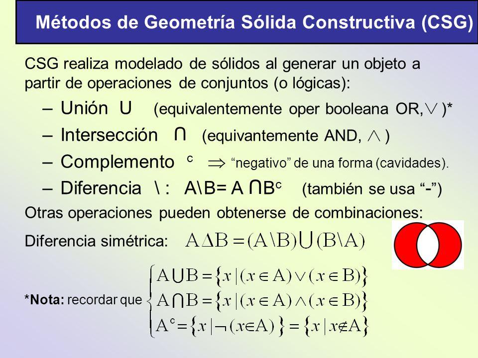 CSG realiza modelado de sólidos al generar un objeto a partir de operaciones de conjuntos (o lógicas): –Unión U (equivalentemente oper booleana OR, )*