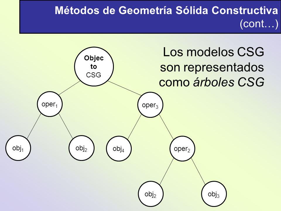 Métodos de Geometría Sólida Constructiva (cont…) Objec to CSG oper 1 obj 1 obj 2 oper 3 obj 4 oper 2 obj 2 obj 3 Los modelos CSG son representados com