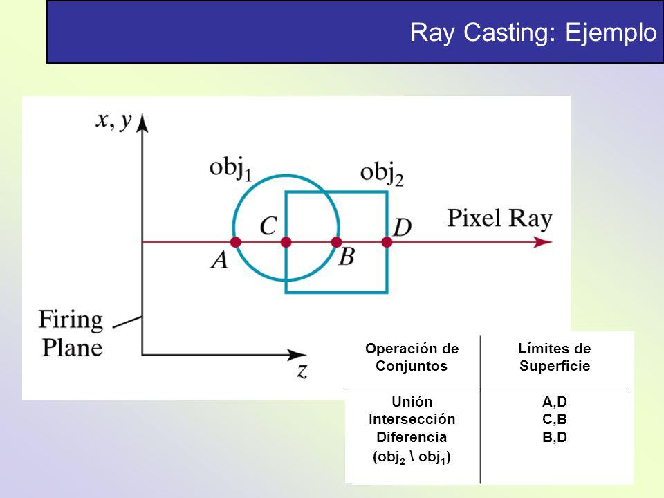 Ray Casting: Ejemplo Operación de Conjuntos Límites de Superficie Unión Intersección Diferencia (obj 2 \ obj 1 ) A,D C,B B,D