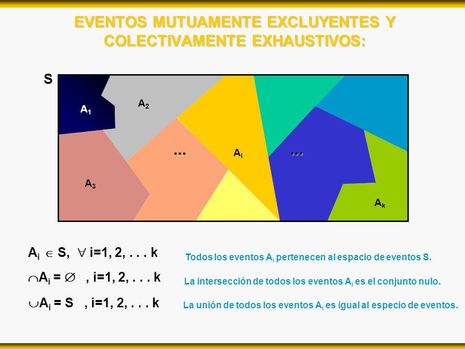 EVENTOS MUTUAMENTE EXCLUYENTES Y COLECTIVAMENTE EXHAUSTIVOS: S A2A2 A1A1 AiAi A3A3... AkAk... A i S, i=1, 2,... k A i =, i=1, 2,... k A i = S, i=1, 2,