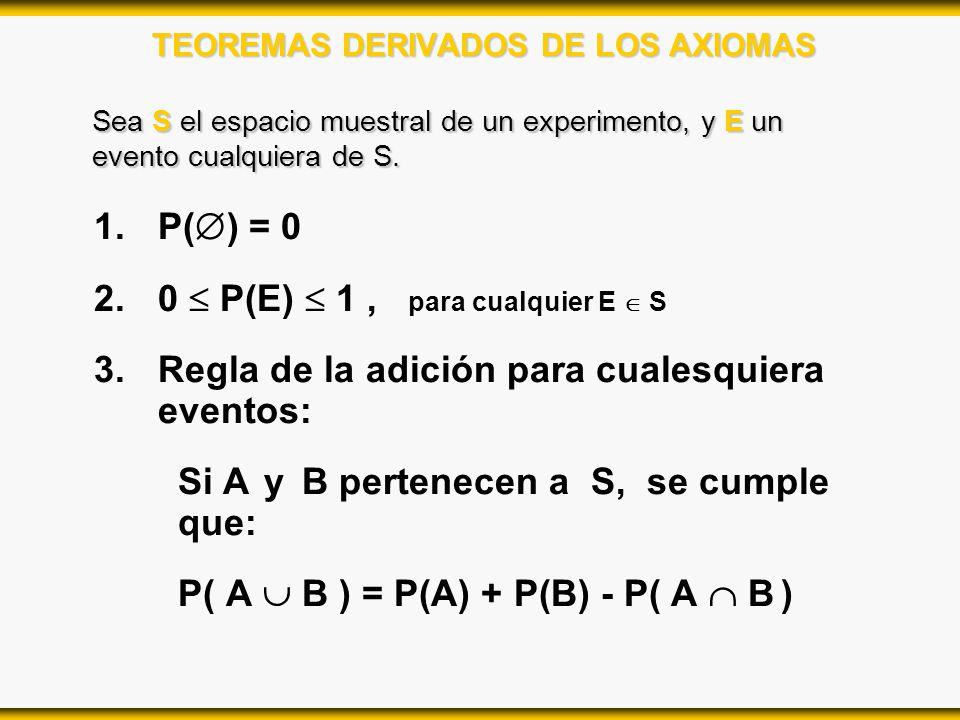 TEOREMAS DERIVADOS DE LOS AXIOMAS 1.P( ) = 0 2.0 P(E) 1, para cualquier E S 3.Regla de la adición para cualesquiera eventos: Si A y B pertenecen a S,