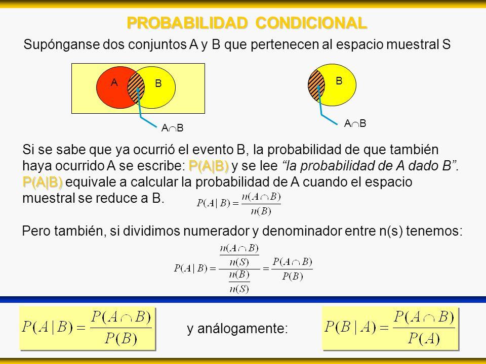PROBABILIDAD CONDICIONAL Supónganse dos conjuntos A y B que pertenecen al espacio muestral S A B A B P(A|B) Si se sabe que ya ocurrió el evento B, la