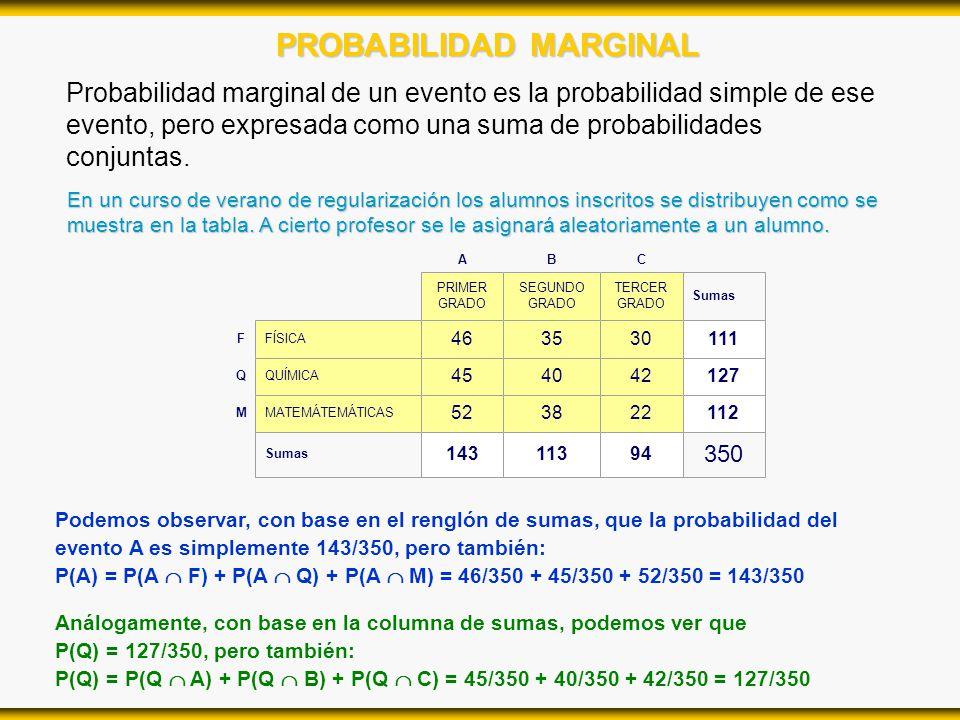 PROBABILIDAD MARGINAL Probabilidad marginal de un evento es la probabilidad simple de ese evento, pero expresada como una suma de probabilidades conju