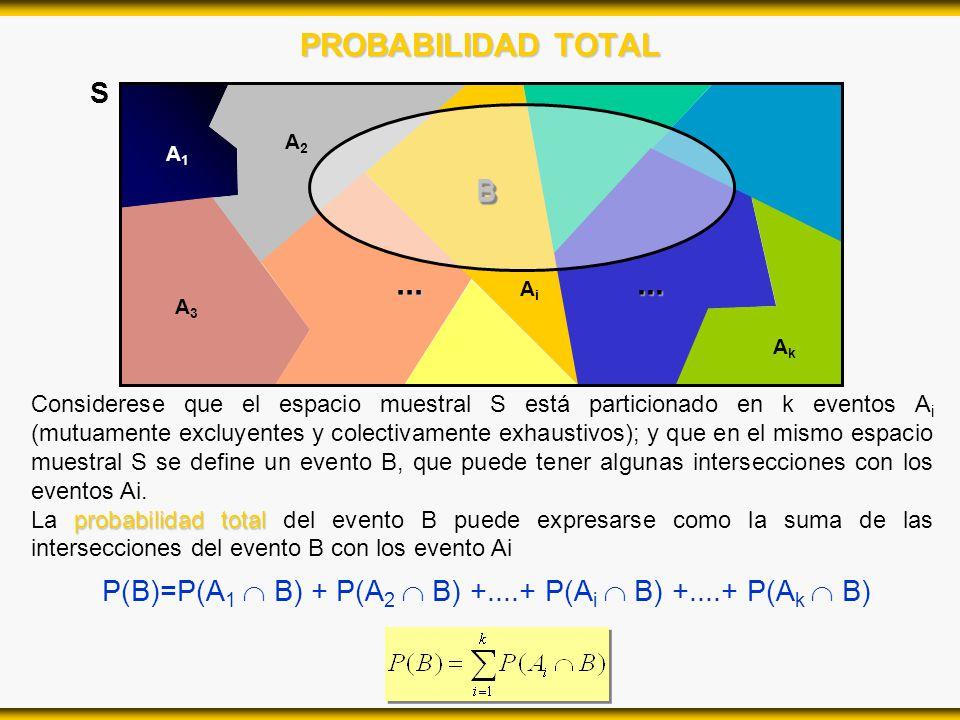 PROBABILIDAD TOTAL S A2A2 A1A1 AiAi A3A3... AkAk... BB Considerese que el espacio muestral S está particionado en k eventos A i (mutuamente excluyente