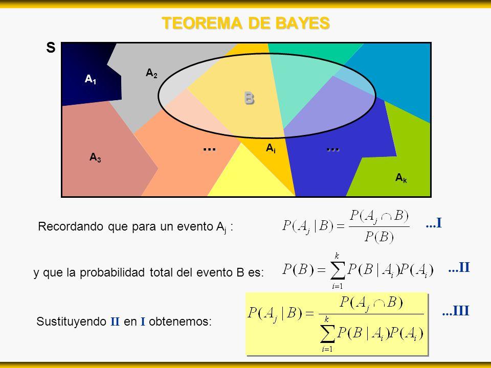 TEOREMA DE BAYES S A2A2 A1A1 AiAi A3A3... AkAk... BB Recordando que para un evento A j : y que la probabilidad total del evento B es: Sustituyendo II