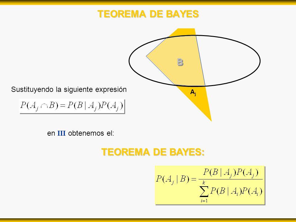 TEOREMA DE BAYES TEOREMA DE BAYES: AjAj BB en III obtenemos el: Sustituyendo la siguiente expresión