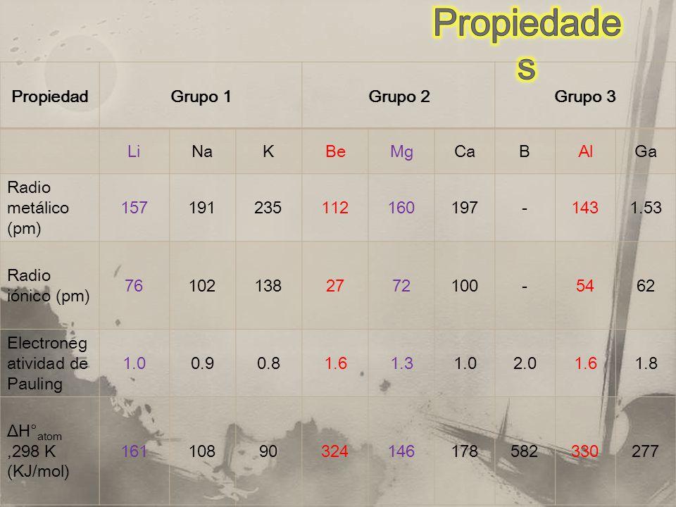 PropiedadGrupo 1Grupo 2Grupo 3 LiNaKBeMgCaBAlGa Radio metálico (pm) 157191235112160197-1431.53 Radio iónico (pm) 761021382772100-5462 Electroneg atividad de Pauling 1.00.90.81.61.31.02.01.61.8 ΔH° atom,298 K (KJ/mol) 16110890324146178582330277