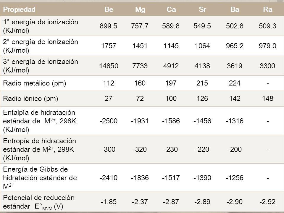PropiedadBeMgCaSrBaRa 1 energía de ionización (KJ/mol) 899.5757.7589.8549.5502.8509.3 2 energía de ionización (KJ/mol) 1757145111451064965.2979.0 3 en