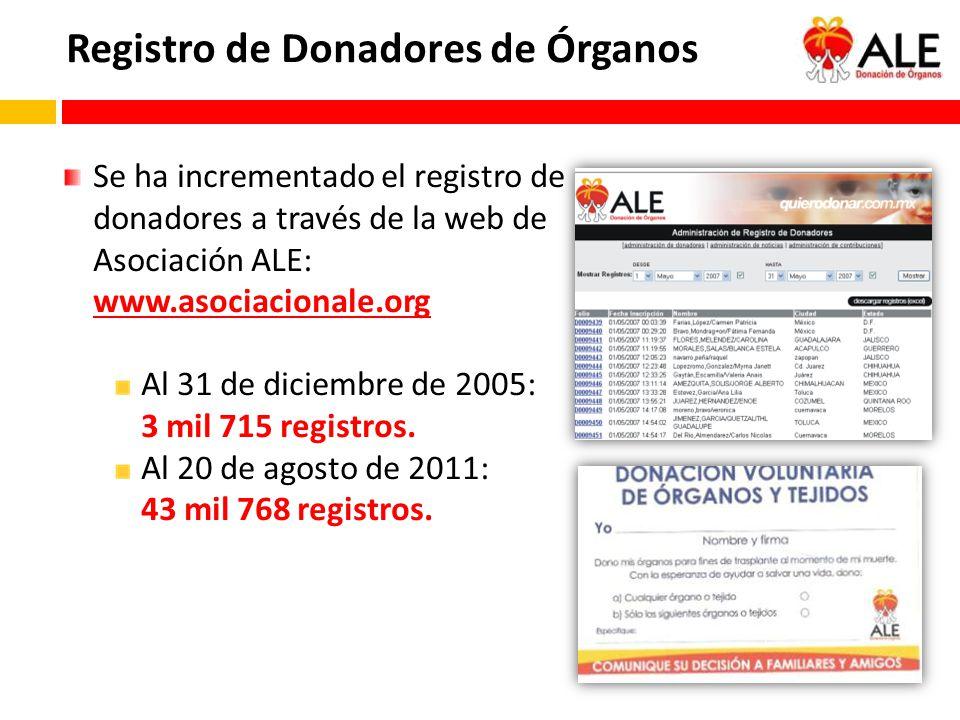 Se ha incrementado el registro de donadores a través de la web de Asociación ALE: www.asociacionale.org Al 31 de diciembre de 2005: 3 mil 715 registro