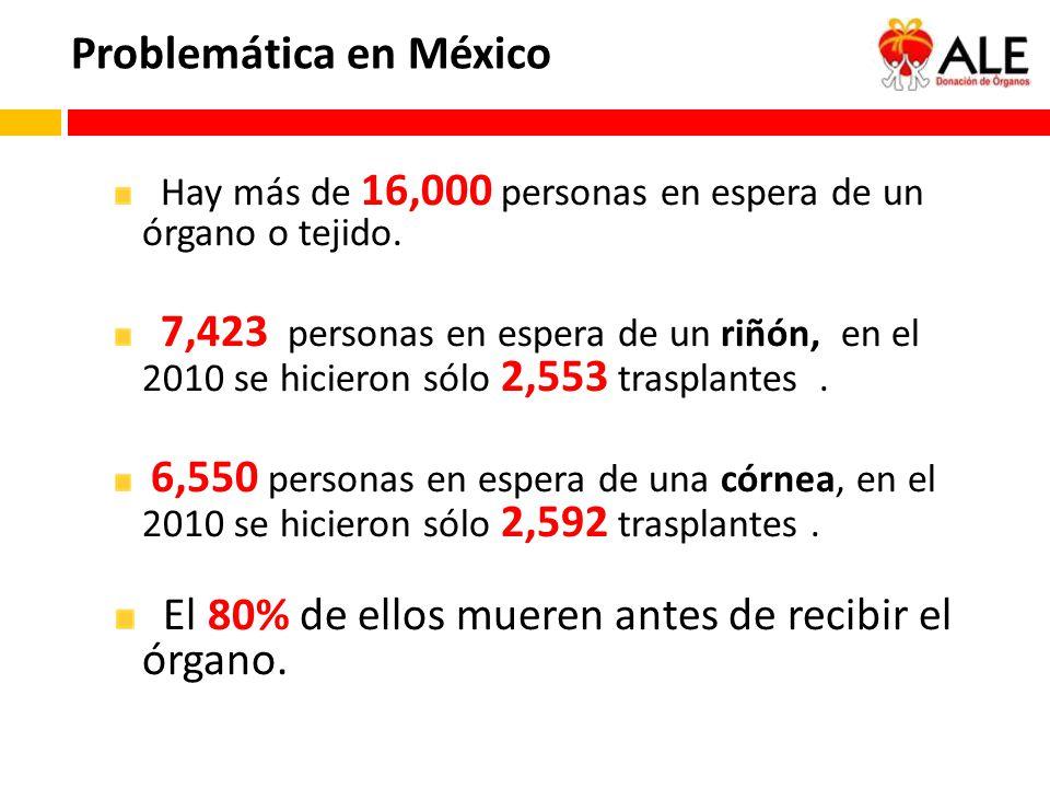 Problemática en México Hay más de 16,000 personas en espera de un órgano o tejido. 7,423 personas en espera de un riñón, en el 2010 se hicieron sólo 2