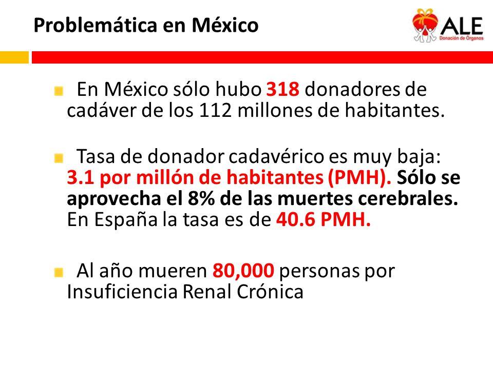 Problemática en México En México sólo hubo 318 donadores de cadáver de los 112 millones de habitantes. Tasa de donador cadavérico es muy baja: 3.1 por