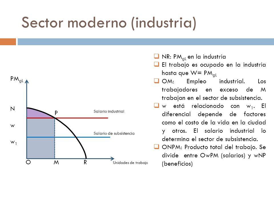 Sector moderno (industria) NR: PM gL en la industria El trabajo es ocupado en la industria hasta que W= PM gL OM: Empleo industrial. Los trabajadores