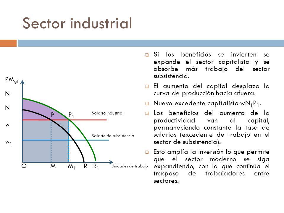 Sector industrial Si los beneficios se invierten se expande el sector capitalista y se absorbe más trabajo del sector subsistencia. El aumento del cap