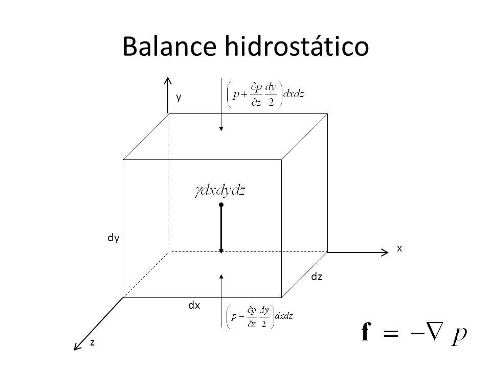 Balance hidrostático dx dy dz z x y