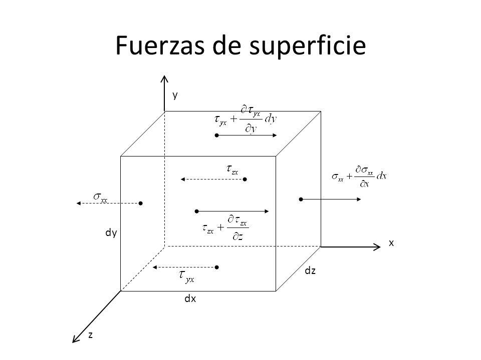 Fuerzas de superficie dx dy dz z x y